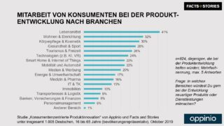2019_Appinio_Facts_and_Stories_Studie_Produktinnovation_Grafik_Teilnahmebereitschaft_Customer_Co_Creation_Branchen